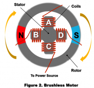 Example - Brushless Motor for Consumer Products Applications